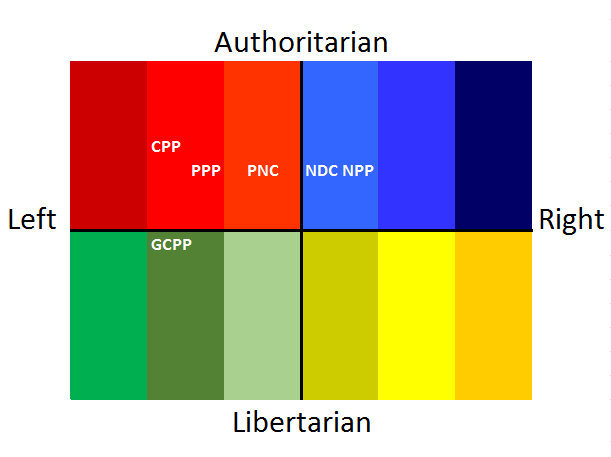 traditional ideologies Classical liberalism as an ideology  all these ideologies imply that, to one degree or another, individuals have an obligation to live for the state.
